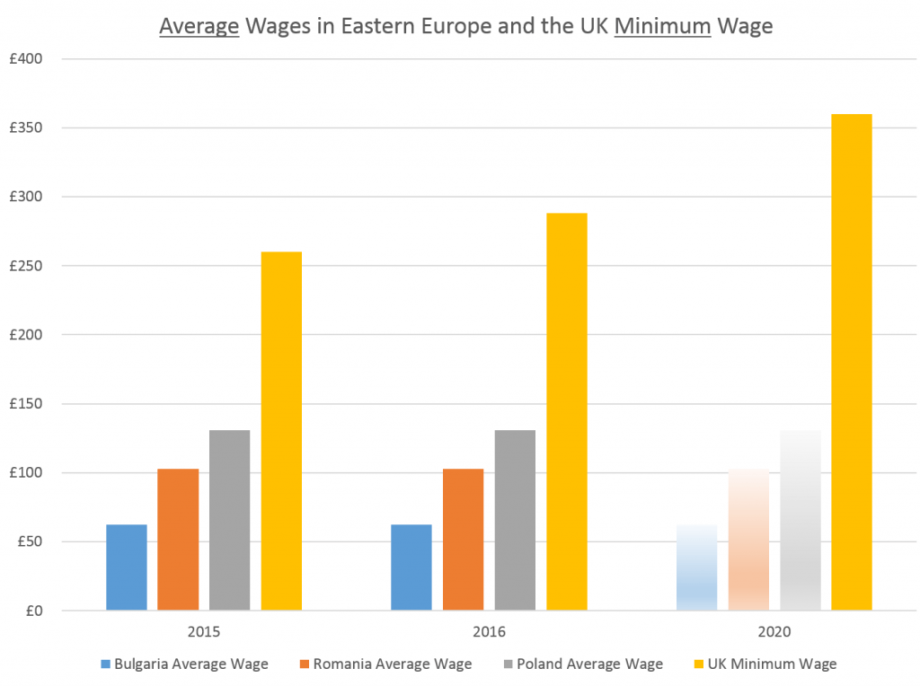 Average Wages in Eastern Europe and the UK Minimum Wage