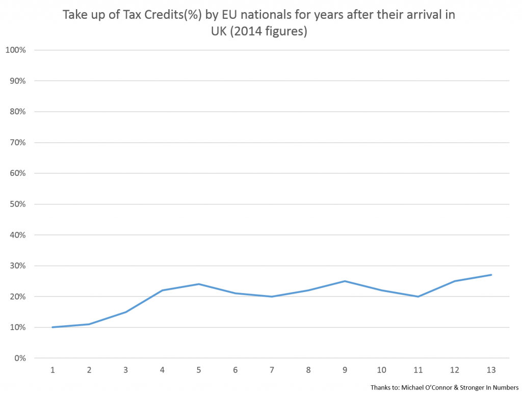 Take up of Tax Credits by EU Nationals