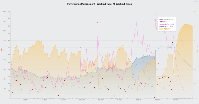 TrainingPeaks - Performance Management Chart