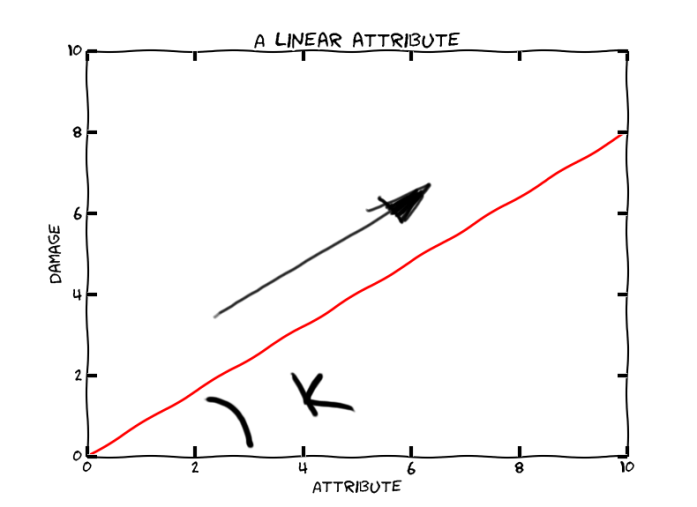 Linear Attribute