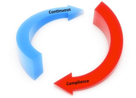 Continuous Compliance Validation
