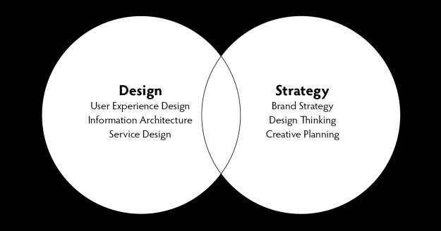 david-gilbert-strategy-design