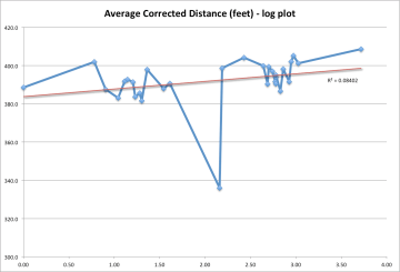 A log plot of the average true corrected distance versus the log of the stadium altitudes.