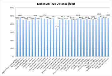 The maximum home run distance from each stadium.