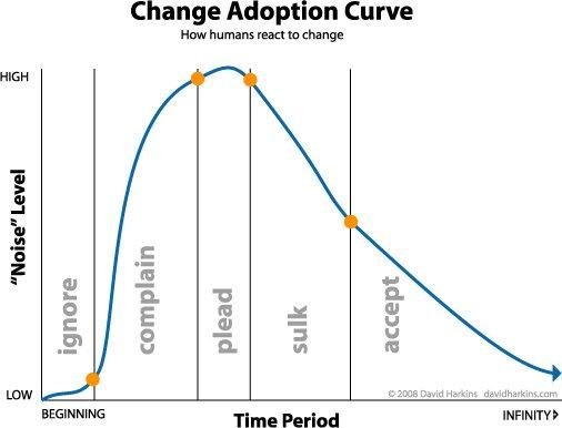 Change Adoption Curve