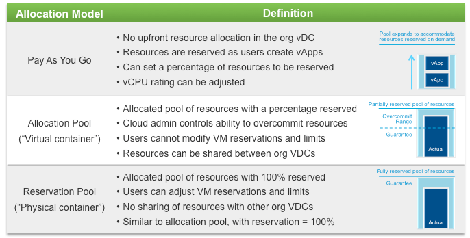 Vmware Vcloud Director 101 Concepts Allocation Models Part 3