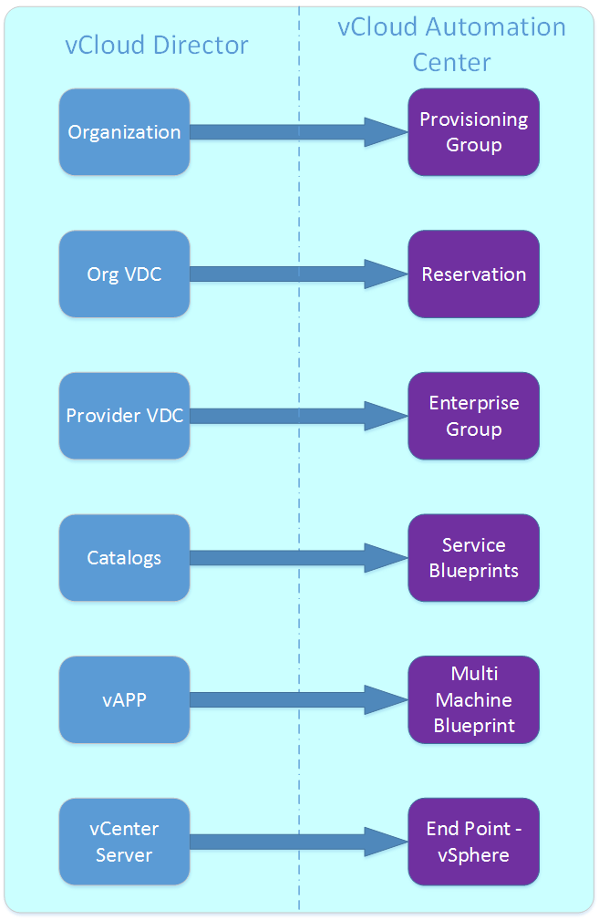 vcloud director map vcloud automation center