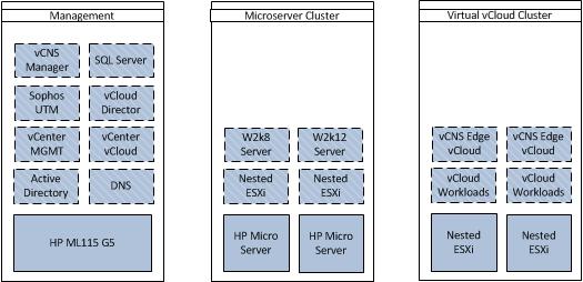 VMware Home Lab