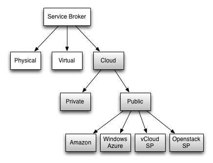 servicebroker-cloud2