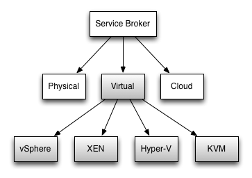 servicebroker-virtual