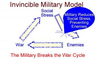 Invincible Military Model