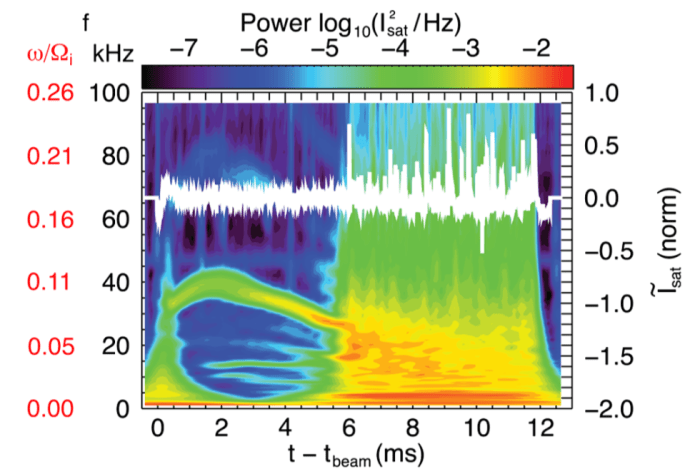 Fig. 3: Time evolution of power spectra of ion saturation current showing transition from coherent mode regime (t   tbeam   5:5 ms) to broadband fluctuations displaying an exponential spectrum. Frequency is displayed on the left axis in terms of both absolute (black) and normalized (red or dark gray) units. The white trace near the top is a single-shot ion saturation current showing Lorentzian pulses when the exponential spectrum develops.