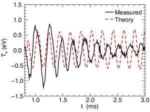 temperature oscillations