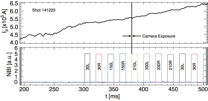 "Fig. 1: Plasma current and neutral beam injection for Shot 141223. The line labeled ""Camera Exposure"" highlights the trigger of the camera frame shown in Fig. 2. The width of this line indicates the 1 ms exposure time of that frame."
