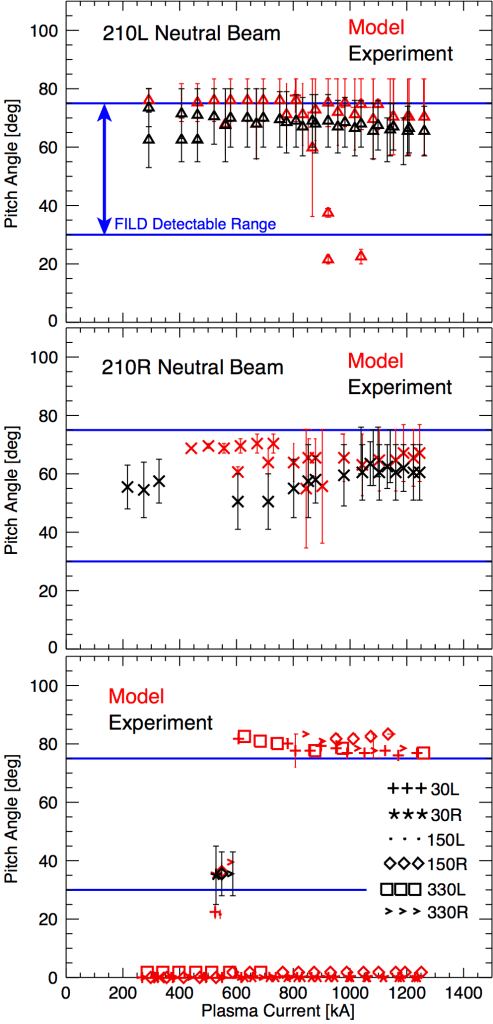 Fig. 5: Pitch angle of ion losses at full beam energy as measured (black) and as calculated from the model (red) for the 210L (top panel), 210R (middle panel), and all other neutral beam sources (bottom panel). Each neutral beam source is represented by a unique plotting symbol. The pitch angle range that the FILD is capable of detecting is indicated by the horizontal bars, and model results outside of this range are not expected to be observed experimentally.