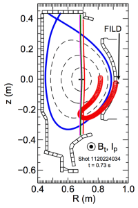 FIG. 11. Magnetic equilibrium from shot 1120224034. The three nearly vertical lines represent the ICRH resonances, the aperture of the FILD is indicated by the ×-symbol, and an energetic ion orbit intersecting the aperture has properties E = 250 keV and v∥/v = 0.5.