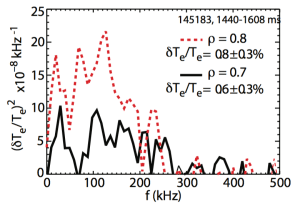 FIG. 7. Spectra of electron temperature fluctuations in shot 145183.