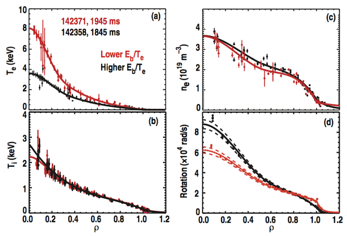 FIG. 12. Radial profiles from the MHD-quiescent period of the on-axis NBI shots. Profiles include: (a) electron temperature, (b) ion temperature, (c) electron density, and (d) toroidal rotation.