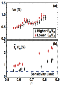 FIG. 13. Profiles of turbulent fluctuation levels measured in the low and high Eb/Te paired plasmas. (a) Long wavelength density fluctuations measured with BES. (b) Long wavelength electron temperature fluctuations measured with CECE show a factor of two increase between these cases.
