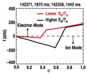 FIG. 15. Real frequency of the most unstable mode as calculated by TGLF for k_theta rho_s = 0.4. Positive frequencies correspond to electron modes, and negative frequencies correspond to ion modes.
