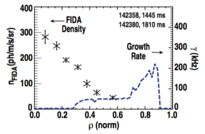 FIG. 17. FIDA density (⇥-symbols) and growth rate of the most unstable mode (dashed trace) for the DIII-D on-axis NBI case.