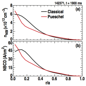 FIG. 19. Comparison between classically expected (DEI = 0) and Pueschel model [DEI from Eqs. (2) and (3)] profiles of (a) energetic ion density and (b) beam-driven current for the lower Eb/Te case during on-axis injection.