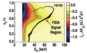 """FIG. 24. Difference in the beam ion distribution, FbV between the 4xPueschel case and the classical case in shot 145183. The contour labeled """"FIDA Signal Region"""" represents the approximate boundary of the 0.08% contribution range of the FIDA phase space weighting shown in Fig. 3."""