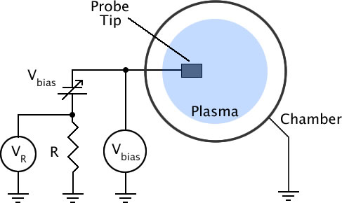 circuit diagram of Langmuir probe setup