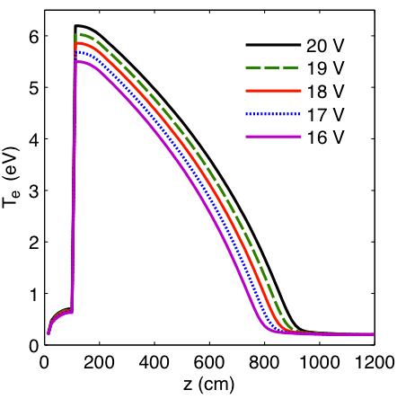 theory beam voltage