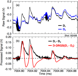 FIG.9. Measured gamma radiation from DIII-D shot 162499. (a) Raw traces from an active (D1) and a blind (D2) detector. (b) The net signal, D1 - D2, is produced by subtracting the blind detector signal from the active signal. Final processing with the D-DRGS algorithm produces a set of individual gamma ray pulses (red trace).