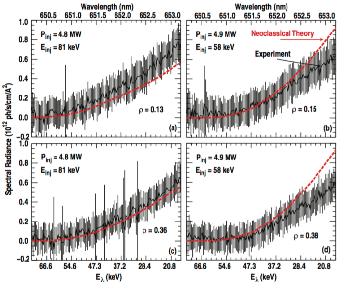 Fig. 8: Comparison between measured FIDA spectra (solid black traces) and simulated spectra (dashed red traces, using FIDASIM v2). (Left) Shot 138385, Einj = 81 keV, Pinj = 4.8 MW. (Right) Shot 138392, Einj = 58 keV, Pinj = 4.9 MW. (a) ρ = 0.13, (b) ρ = 0.15, (c) ρ = 0.36, (d) ρ = 0.38.