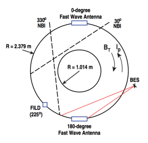 Figure 3. Top view of DIII-D indicating the toroidal positions of the fast wave antennae (φ = 0◦, 180◦), the FILD (φ = 225◦), and the co-current injecting neutral beams (NBI at φ = 30◦,330◦). Sightline extrema from the BES system are shown in red.