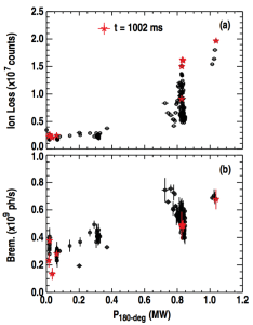 Figure 9. (a) Ion loss signal (total number of counts) within the FILD camera region identified in figure 8, and (b) bremsstrahlung (continuum) emission as a function of net power from the 180-degree antenna, P180−deg.