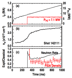 Figure 3. (a) Plasma current ramp (Ip, left axis) and injected neutral beam power (Pinj, right axis). (b) Line-averaged electron density. (c) Neutron rate (solid line) and FIDA density (data points) normalized to classical values. The FIDA density is measured at R = 1.80 m.