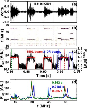 magnetic field fluctuation measurements