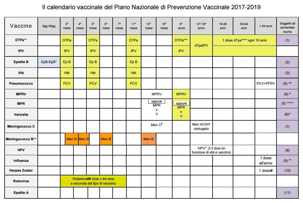 Calendario Vaccinale Italia.Il Video Della Giornalista Freelance Sui Vaccini