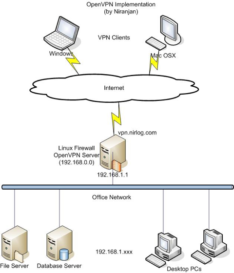 OpenVPN Sharing a TCP Port with SSL on NGINX and Apache? | David