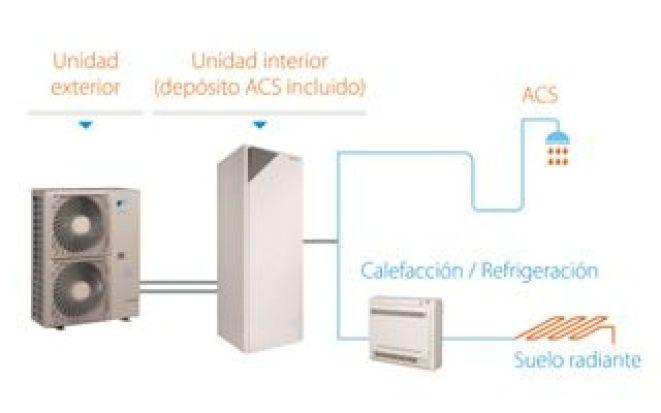 Esquema del sistema de bomba de calor Daikin Altherma