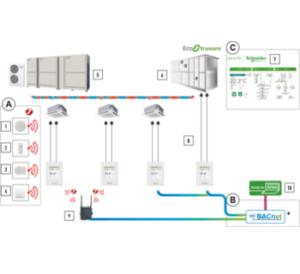 combinacion-vrf-Smart-Connectivity-EcoStruxure