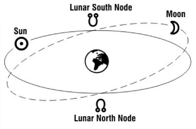 Image result for north node south node