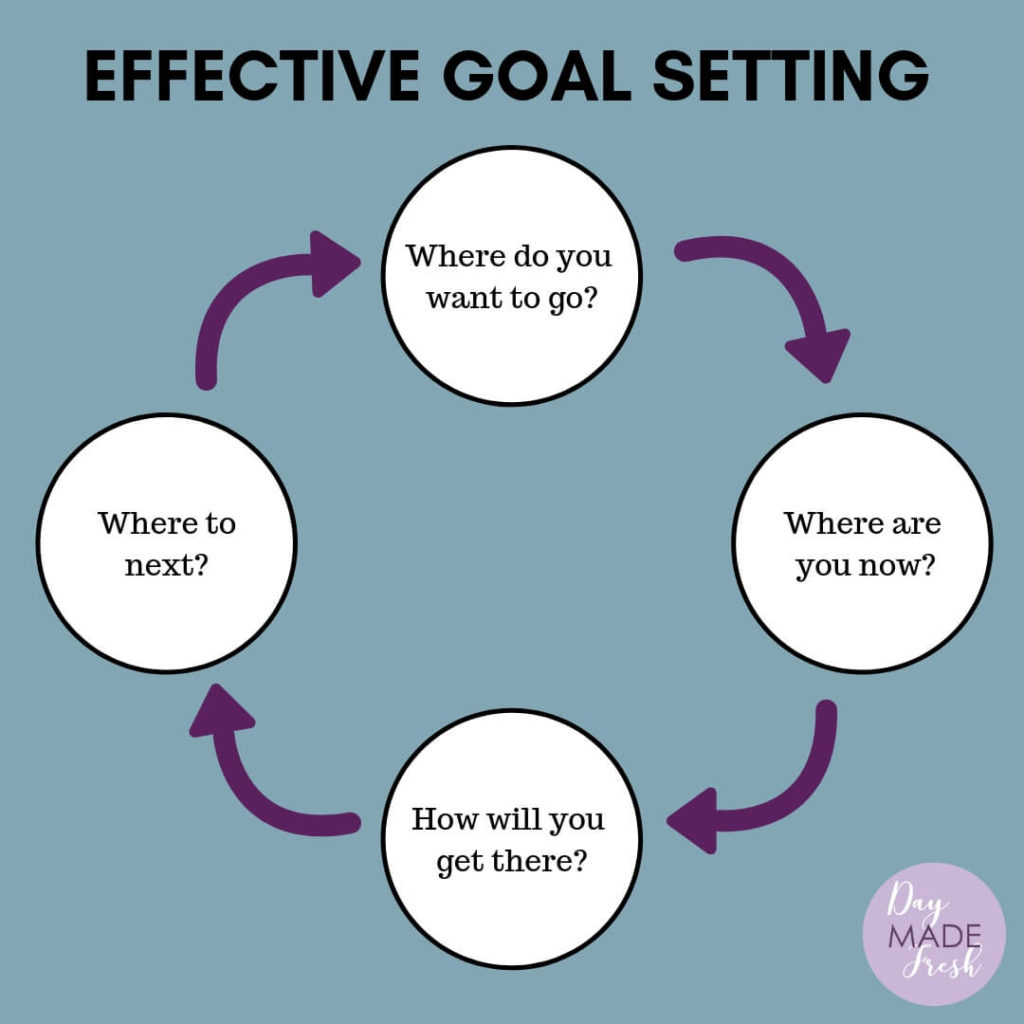 Where Are You Going Effective Goal Setting Day Made Fresh