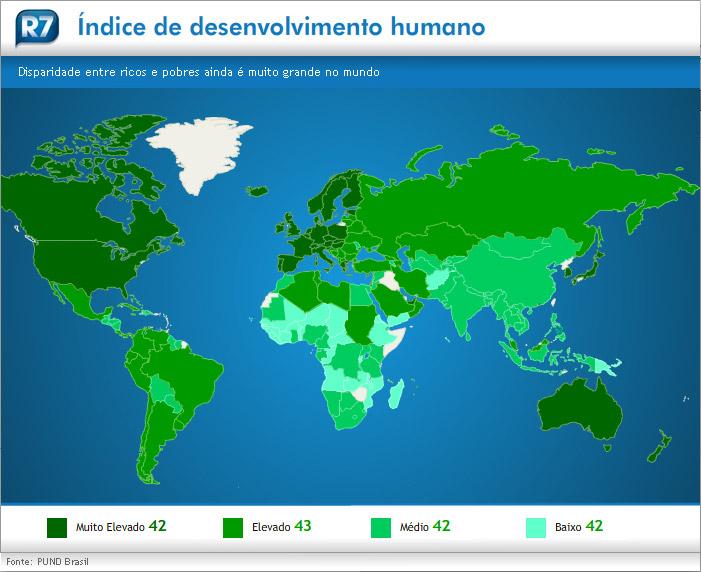 Em 79º lugar, Brasil estaciona no ranking de desenvolvimento humano da ONU
