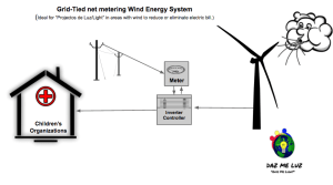 Grid-Tied-net-metering-Wind-Energy-System