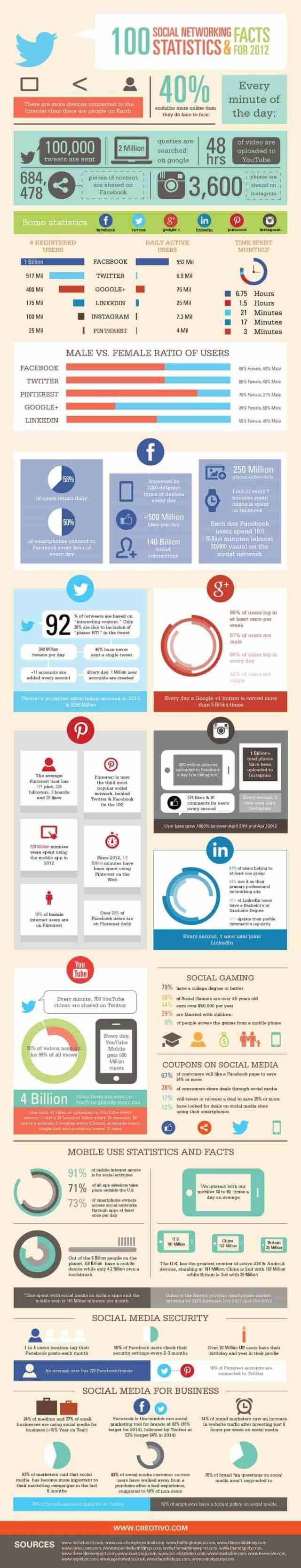 100SocialMediaStats2012
