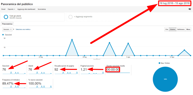 web bot analytics