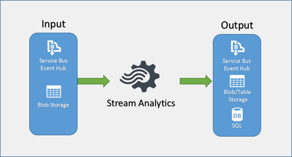 Dynamic Reference Data in Azure Stream Analytics