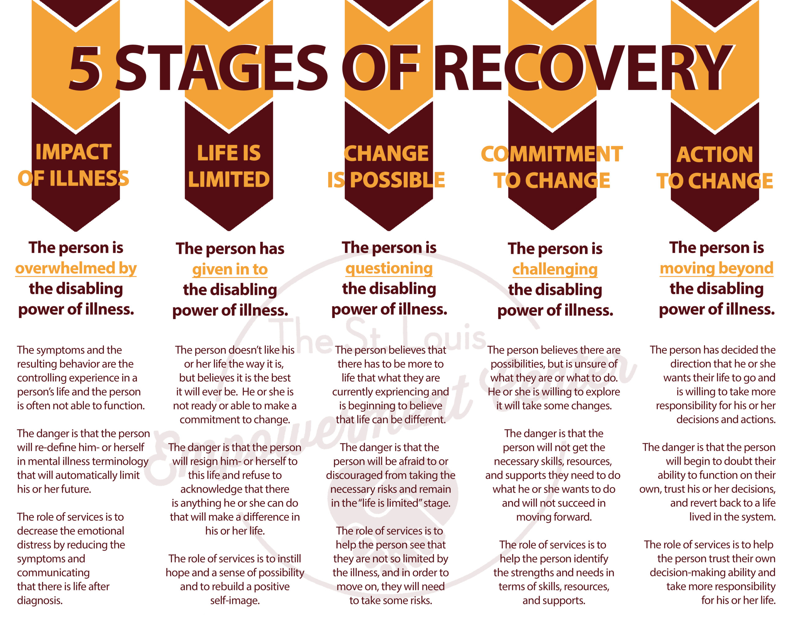 The Five Stages Of The Recovery Process
