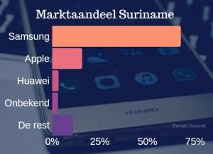 1Voorlopig geen negatieve effecten op Huawei toestellen Suriname1