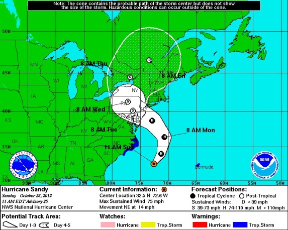 Essenential Hurricane Sandy Supplies: Are You Ready?