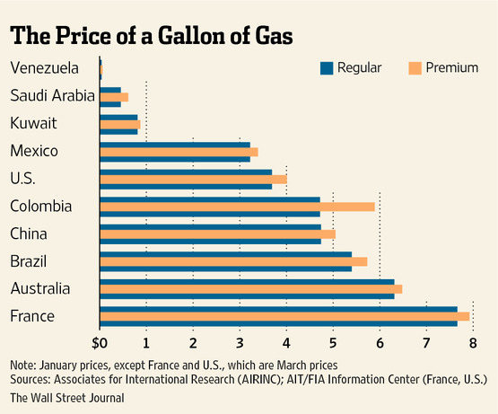Dreaming of cheaper gas? Fill up in Venezuela, where gas at 9 cents a gallon is the cheapest and most subsidized in the world. Even with a relatively low daily income of $30, the share of a day's wages needed to buy a gallon of gas is the lowest anywhere, at 0.3 percent.